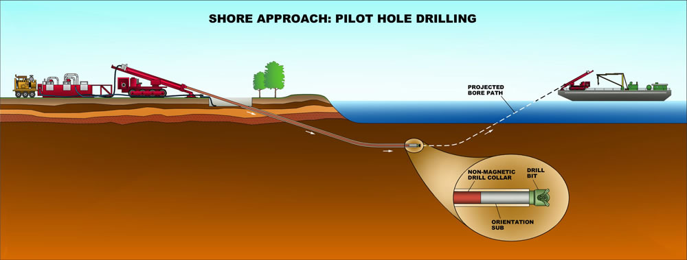 What Is Horizontal Directional Drilling Hadlee Amp Brunton